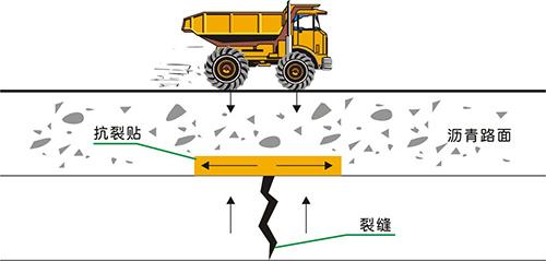 抗裂贴设置于基层或水泥混凝土板顶面