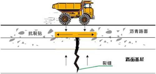 抗裂贴设置于沥青路面层间示意图