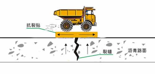 抗裂贴粘贴于沥青混凝土路面